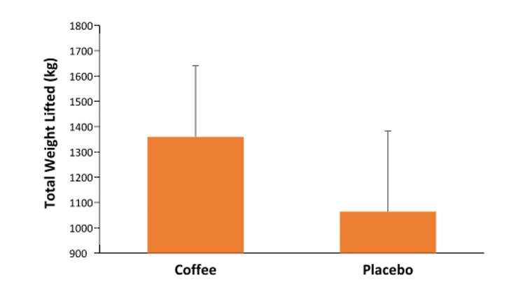 Can coffee improve your workout? The science of caffeine and exercise