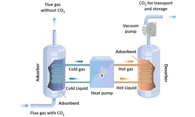 Capturing CO2 using heat pumps