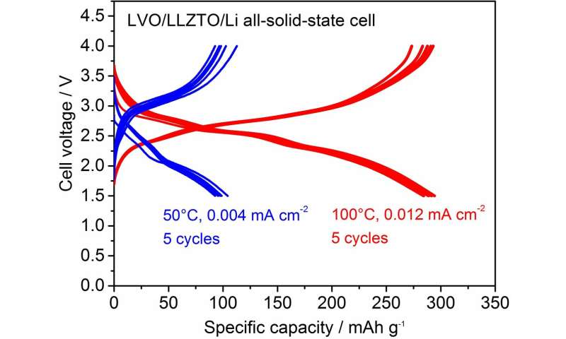 Cathode fabrication for oxide solid-state batteries at room temperature
