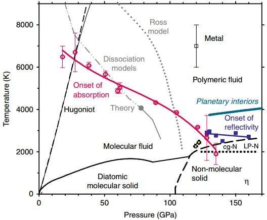 Chinese scientists achieve success in nitrogen metallization