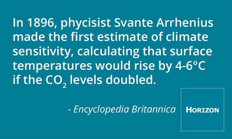 Climate sensitivity - reducing the uncertainty of uncertainty