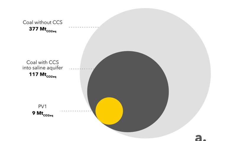 Coal plant offsets with carbon capture means covering 89 percent of the US in forests