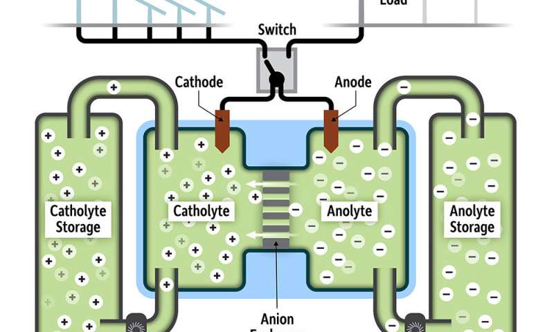 Compound could transform energy storage for large grids