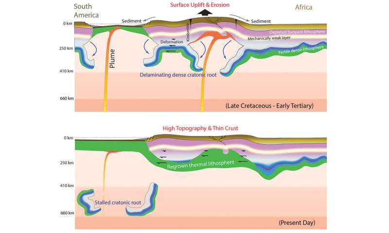 Continental interiors may not be as tectonically stable as geologists think