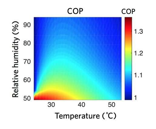 Cooling buildings worldwide