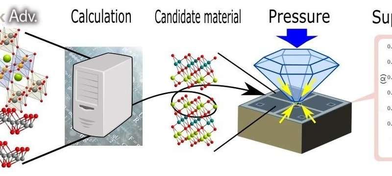 Discovery of new superconducting materials using materials informatics