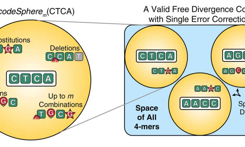 DNA barcodes that reliably work: A game-changer for biomedical research