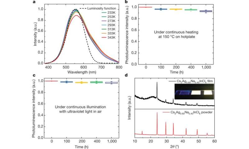 **Efficient and stable emission of warm-white light from lead-free halide double perovskites