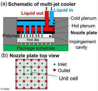 Eficient cost-effective cooling solution for high performance chips