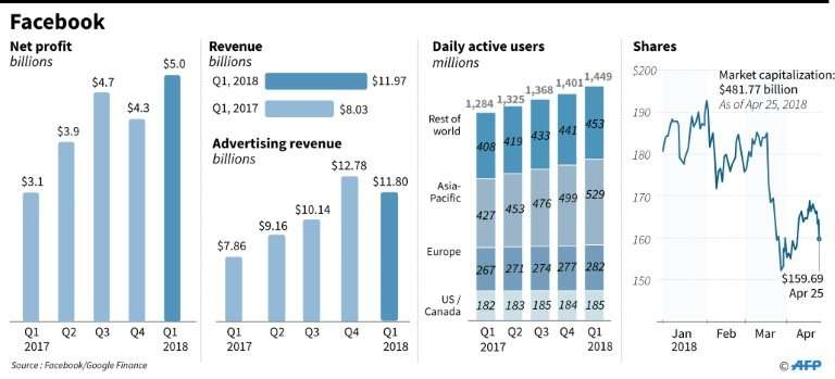 Facebook's quarterly profit, revenue, users and shares
