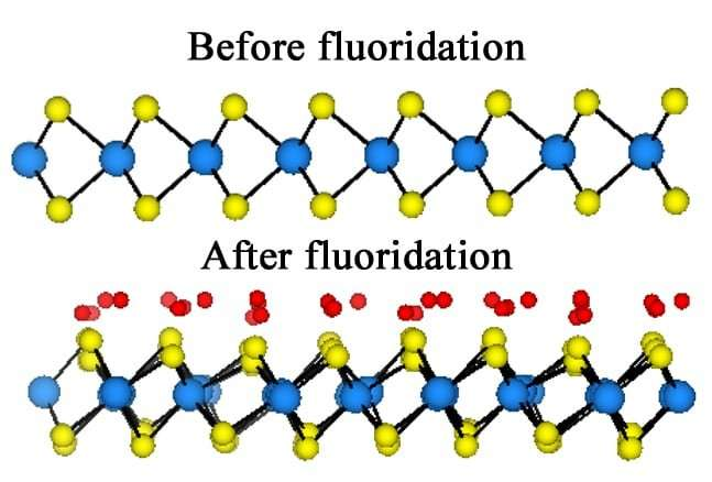 Fluorine flows in, makes material metal