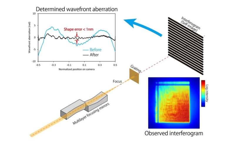 Focus on this: Team increases X-ray laser focusing ability