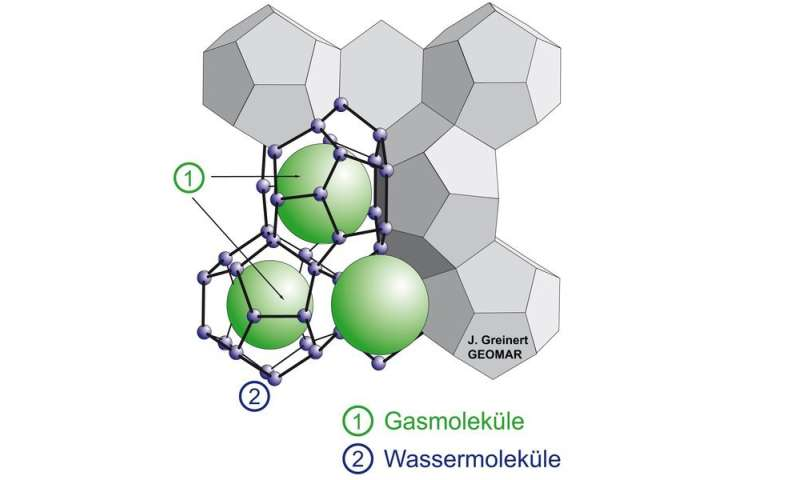 Gas hydrate research: Advanced knowledge and new technologies