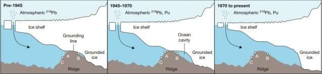 Glacial geoengineering—the key to slowing sea level rise?