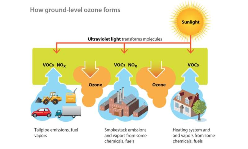 Ground-level ozone continues to damage health, even at low levels