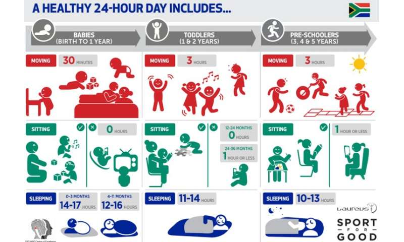 Here's how much kids need to move, play and sleep in their early years