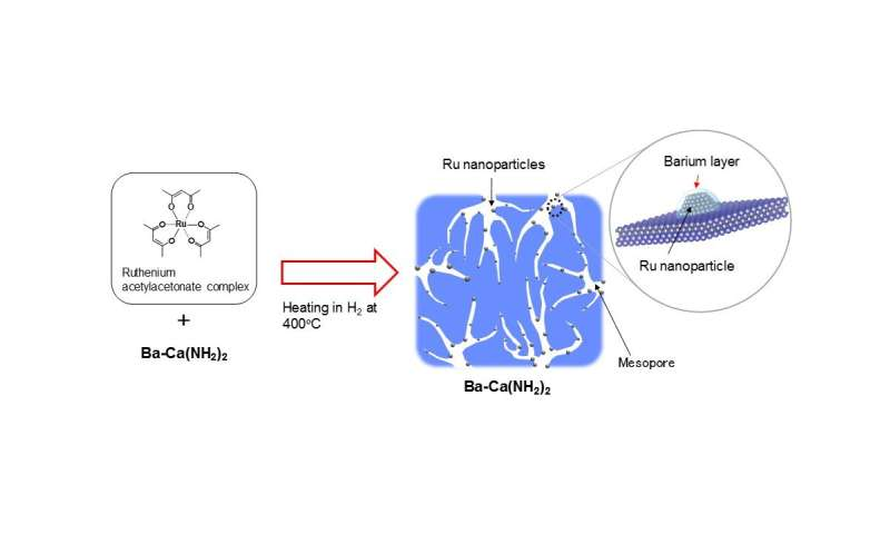 Highly efficient ammonia synthesis catalyst developed
