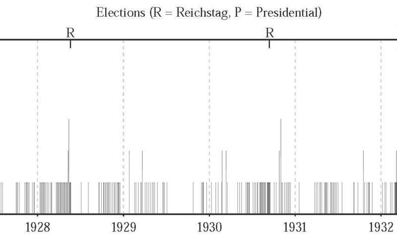 Hitler: Election campaigner with limited influence?