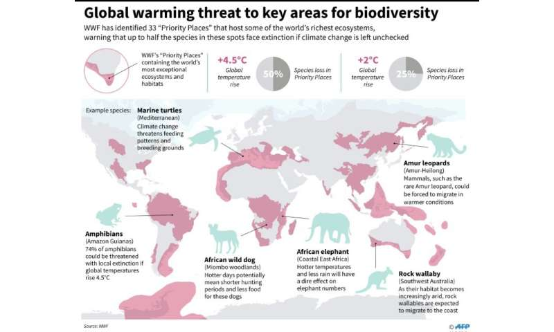 Hotspots where climate change puts species in some of the world's richest ecosystems at the greatest risk