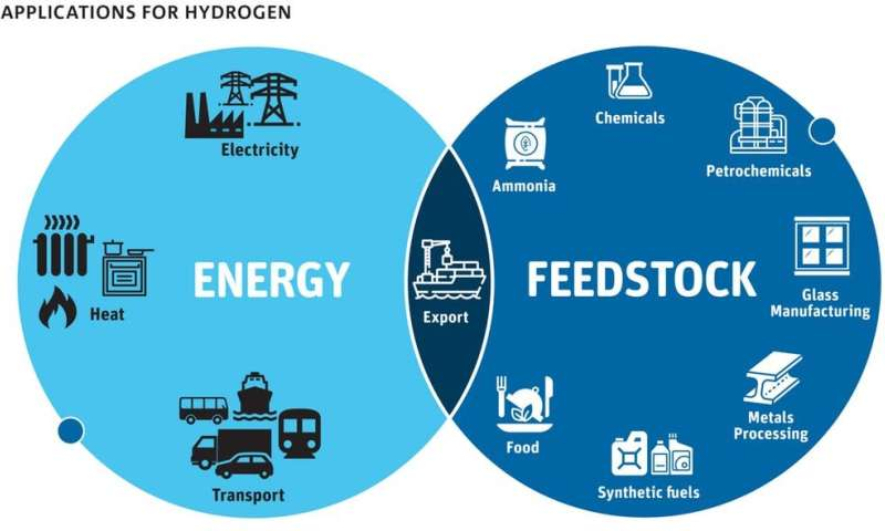 How hydrogen power can help us cut emissions, boost exports, and even drive further between refills