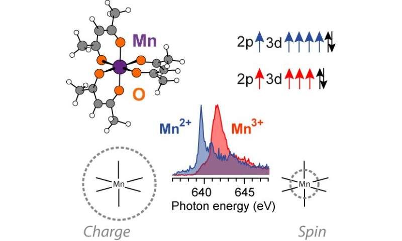 Insight into catalysis through novel study of X-ray absorption spectroscopy