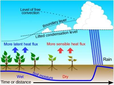 Integrating land-atmosphere interactions into climate-predictive models