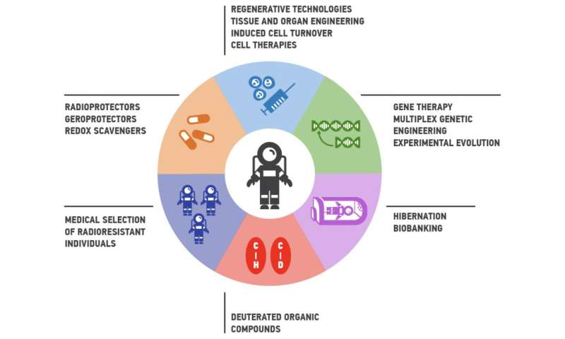 International team publishes roadmap to enhance radioresistance for space colonization