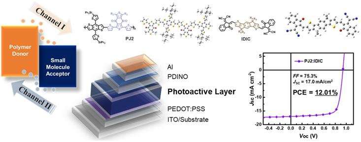 Introducing high-performance non-fullerene organic solar cells