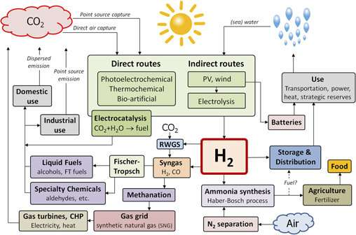 Is hydrogen the fuel of the future?