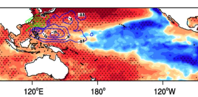 La Niña-like ocean cooling patterns intensify northwestern Pacific tropical cyclones