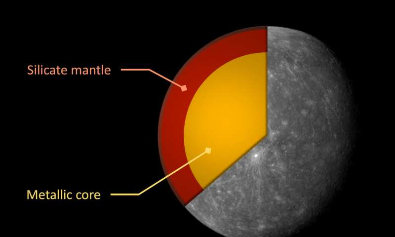 Mercury studies reveal an intriguing target for BepiColombo