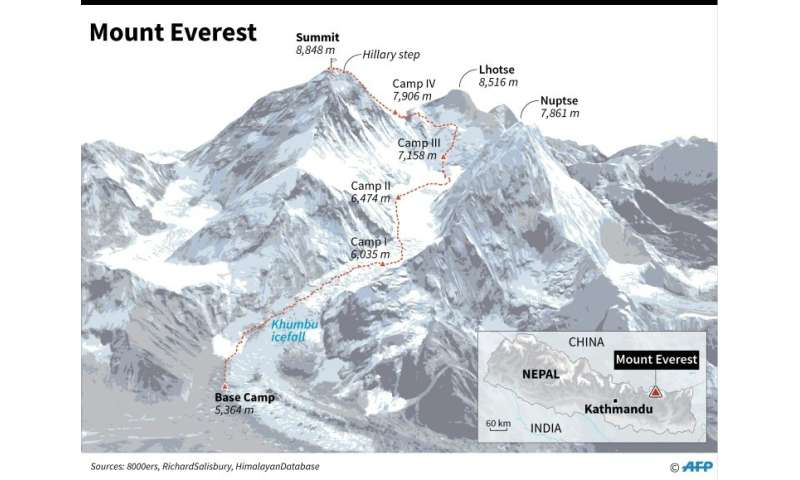 Bildresultat för Mount Everest