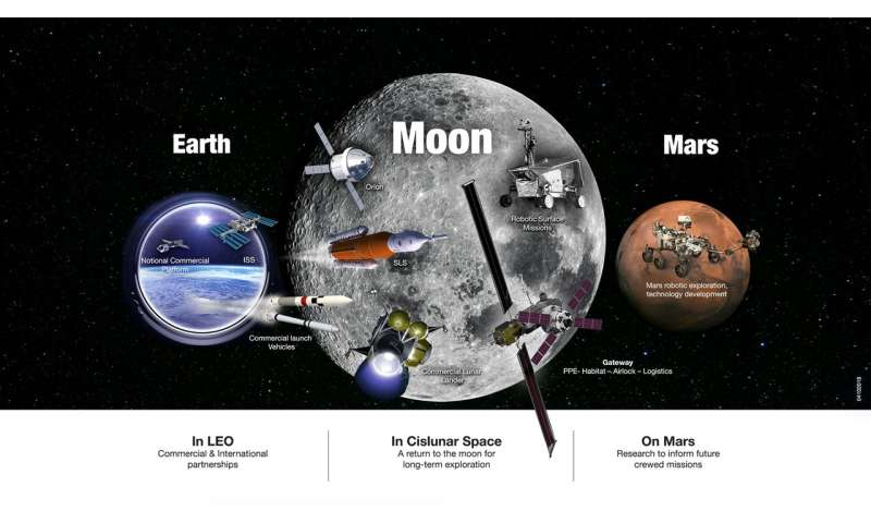 NASA unveils sustainable campaign to return to moon, on to Mars