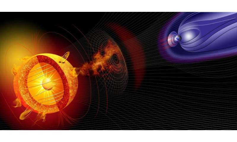 New 3-D measurements improve understanding of geomagnetic storm hazards