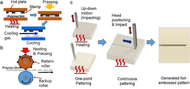 New breakthrough in hot embossing technology