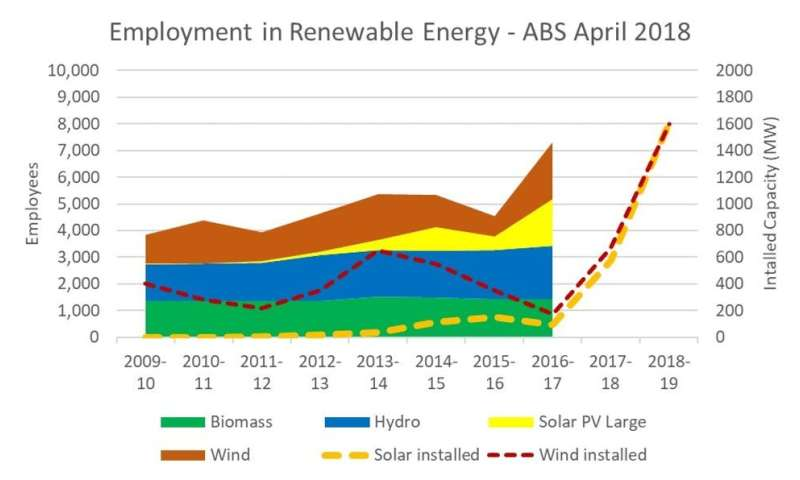 New coal doesn't stack up – just look at Queensland's renewable energy numbers