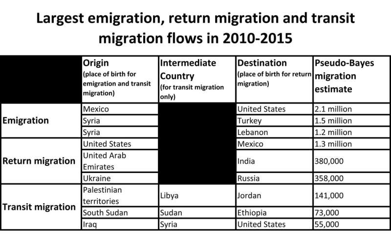 New global migration estimates show rates steady since 1990, high return migration