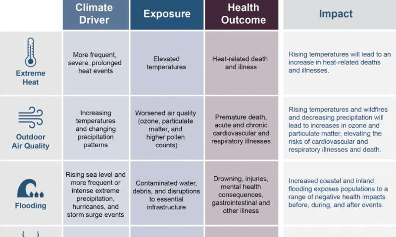 New study predicts warming climate will drive thousands to ER for heat illness