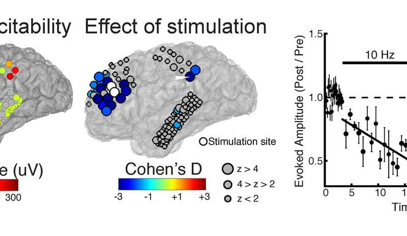 Personalizing therapeutic brain stimulation
