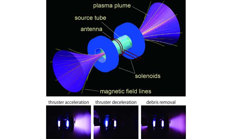 Plasma thruster: New space debris removal technology
