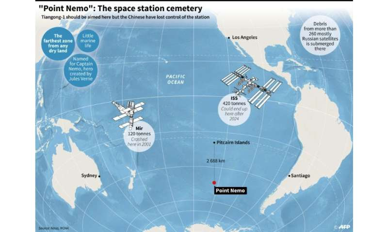 'Point Nemo' is a watery graveyard for titanium fuel tanks and other high-tech space debris