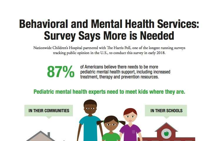Poll finds 4 in 5 Americans favor increase in mental health support for children