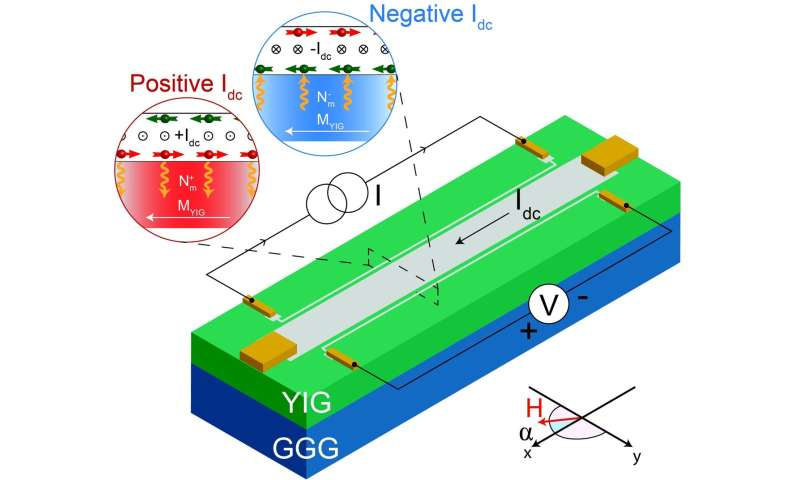 Practical spin wave transistor one step closer