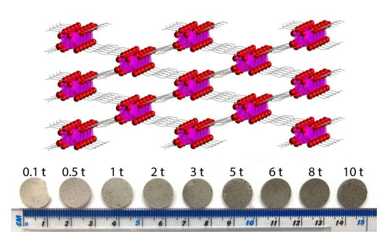 Probing the complex dielectric properties of metal-organic frameworks (MOFs)