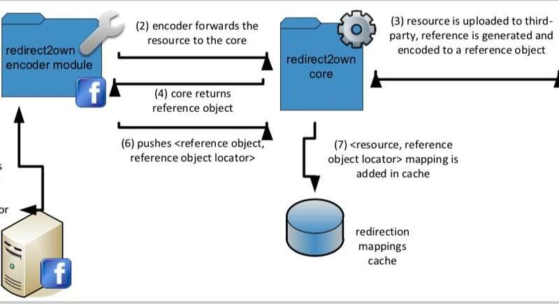 **Redirect2Own: A new approach to protect the intellectual property of user-uploaded content