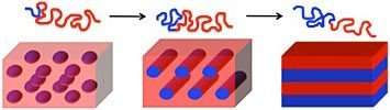 Researcher discusses the self-assembly of materials to make diverse nanoscale patterns