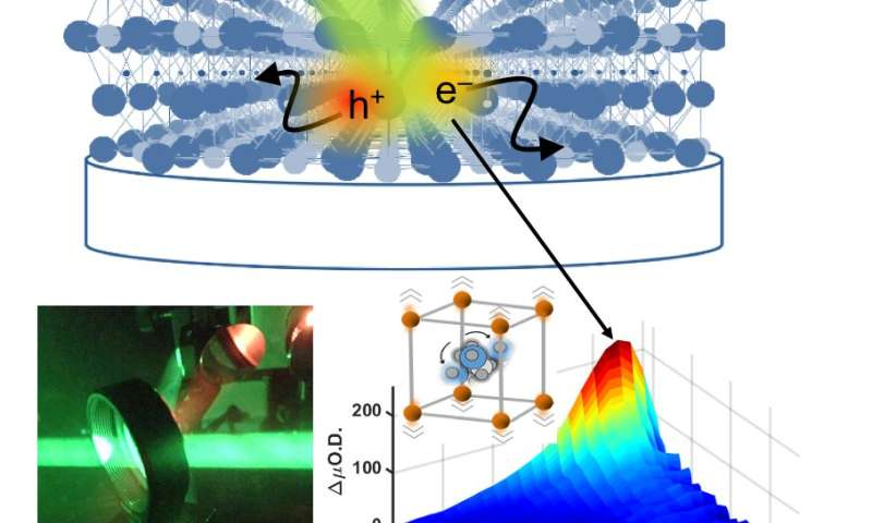 Shake, rattle, and roll to high efficiency photovoltaics
