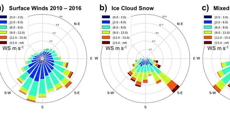 Snowfall patterns may provide clues to Greenland Ice Sheet