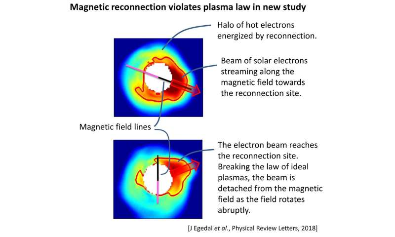 Stellar magnetism: What's behind the most brilliant lights in the sky?