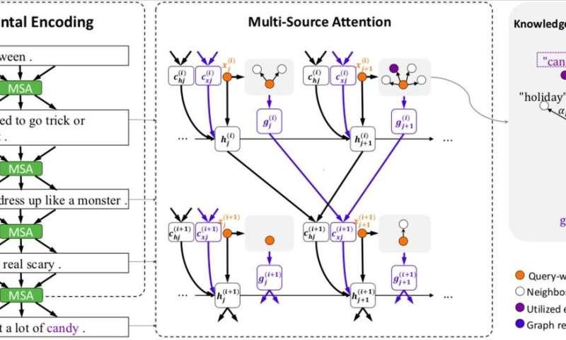 Story ending generation using incremental encoding
